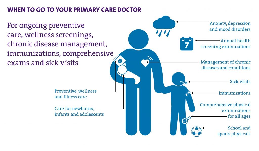 When to go to your primary care doctor.